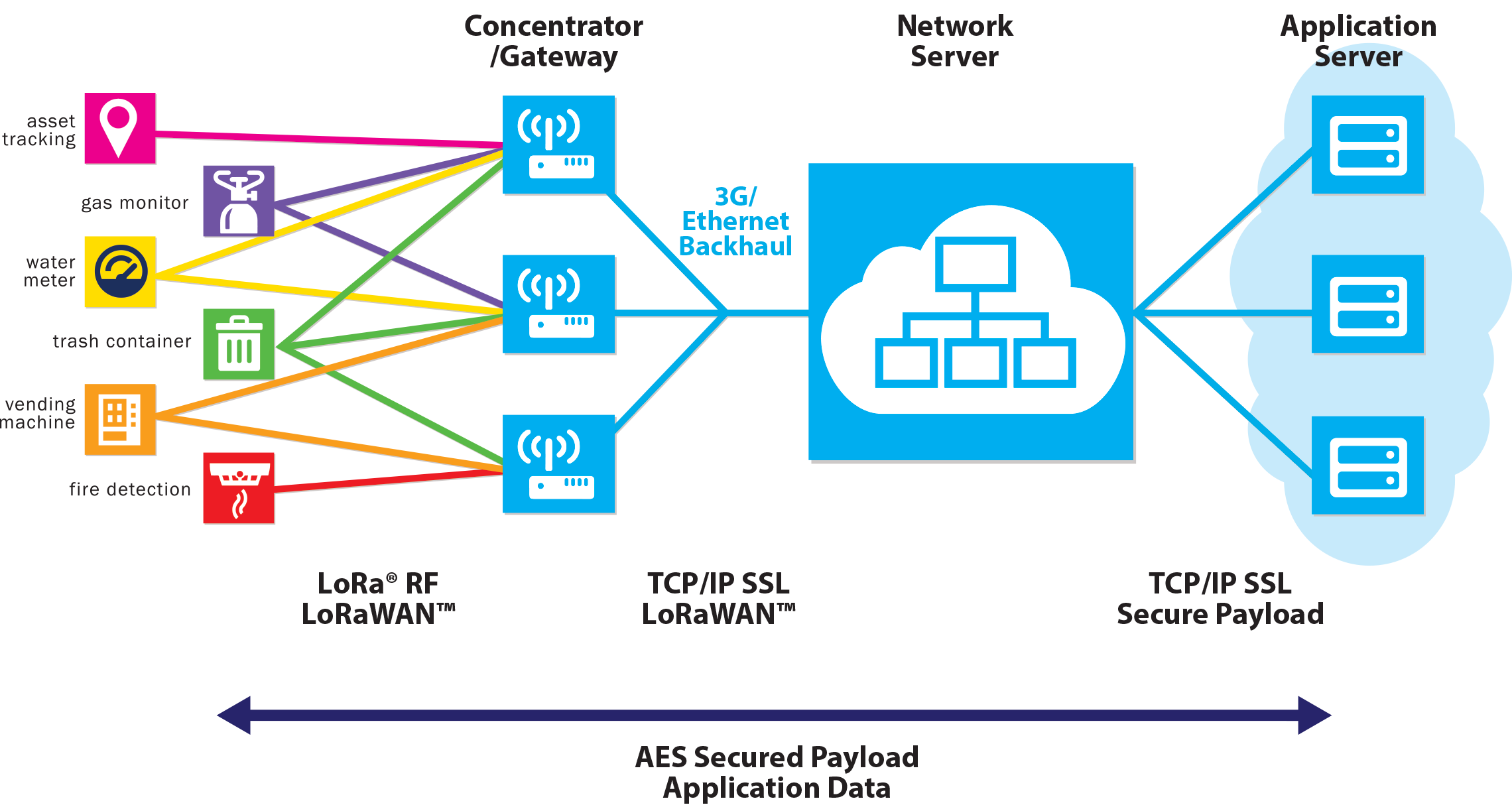 ... wireless sensor network, but may also be a service or infrastructure  offered by a third party, allowing the owners of sensors to deploy them in  the ...